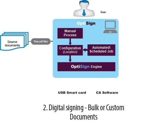 SAP Digital signing | SAP Statutory documentation India