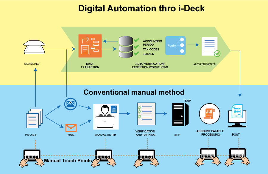 Digital Automation through Ideck