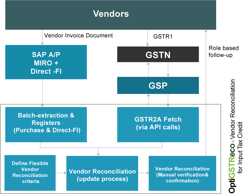 SAP GST Addon Solution to ERP