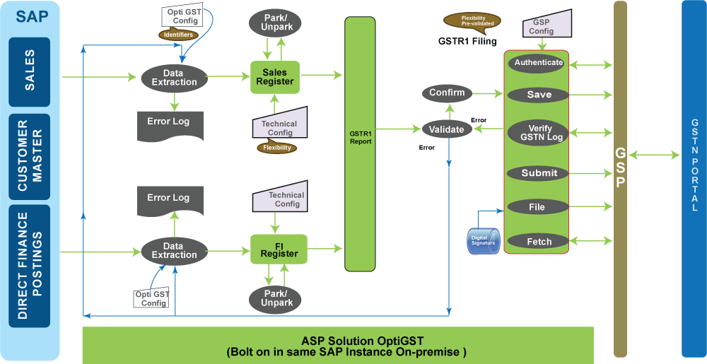 GST Outward Supply  Process Flow